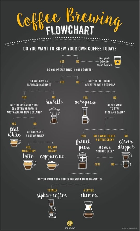 Coffee Flowchart by thekitchn, hamburgvoninnen.de